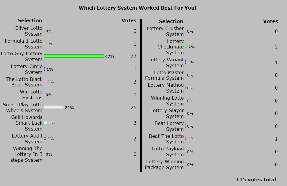 Best Winning Lottery Systems